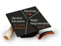 General Education 51 Units. Major Requirements 33-77 Units, Electives 40 Units