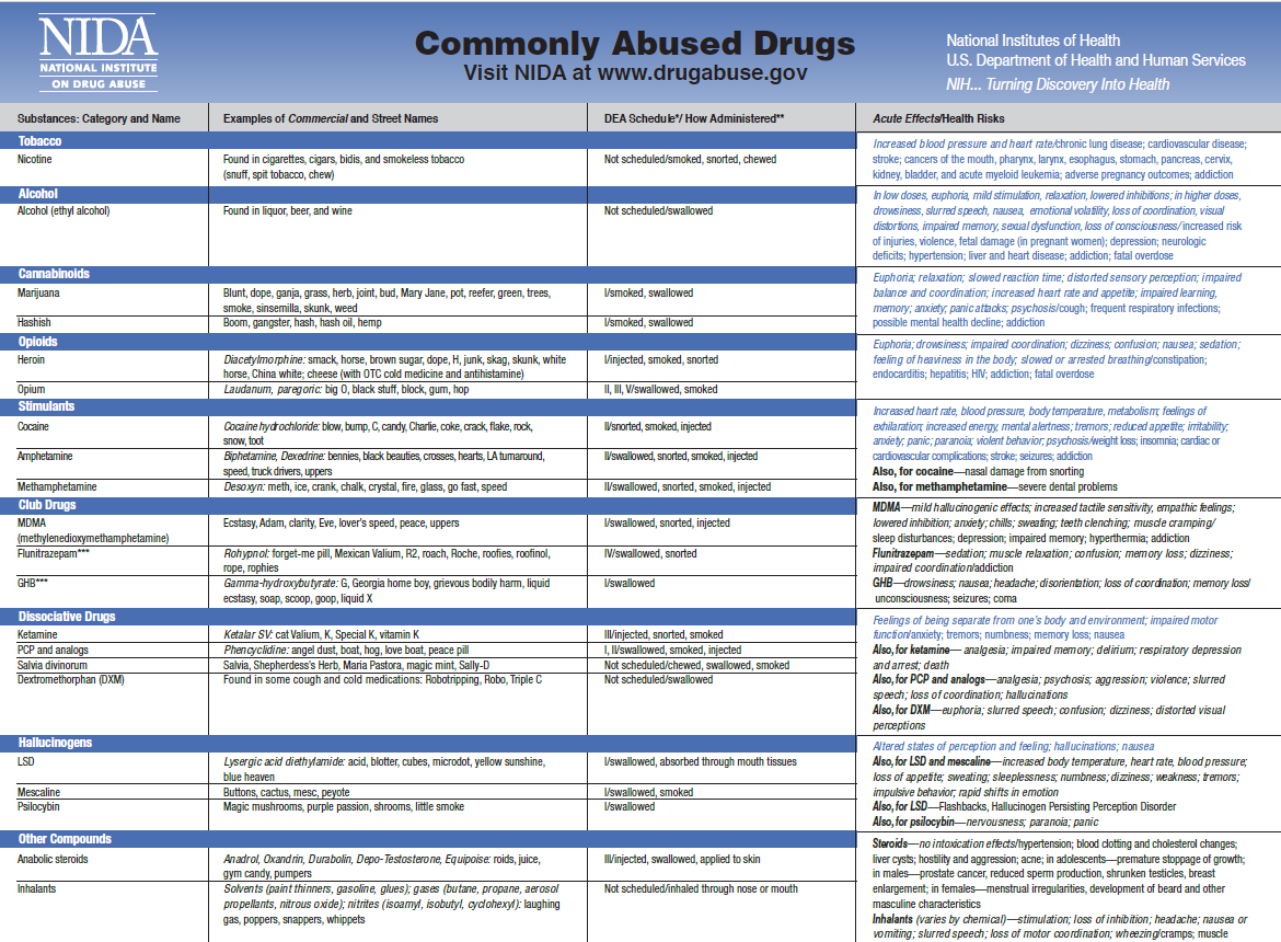 a look at the widely abused drug alcohol Summary methamphetamine is a psychostimulant often abused for the euphoric high it provides some signs of abuse include frequent paranoia, agitation, sweating, insomnia, skin changes, weight loss and more abusing this powerfully addictive drug can have deadly consequences stimulant dependencies rank amongst the most difficult to overcome.