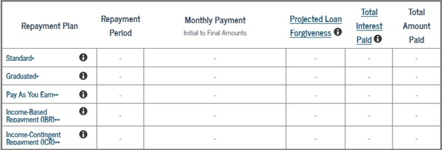 Federal Student Aid Repayment Estimator
