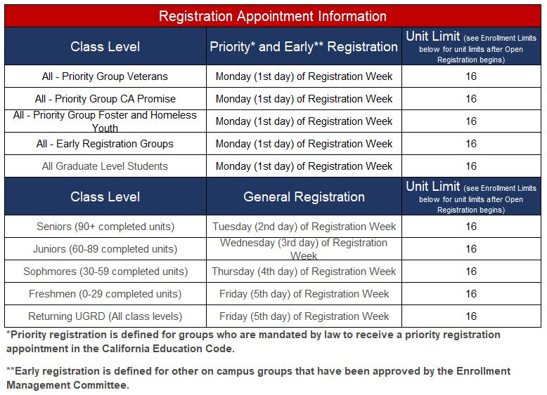 Fresno State Calendar Spring 2021 Registration Procedures